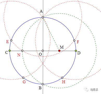 【作圆的内接正五边形】 作⊙o两相互垂直的直径ab,cd 作od中点m 以m